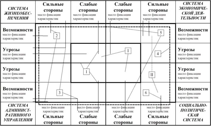 Пример проведения системного SWOT - анализа одной из городских проблем приведен ниже.