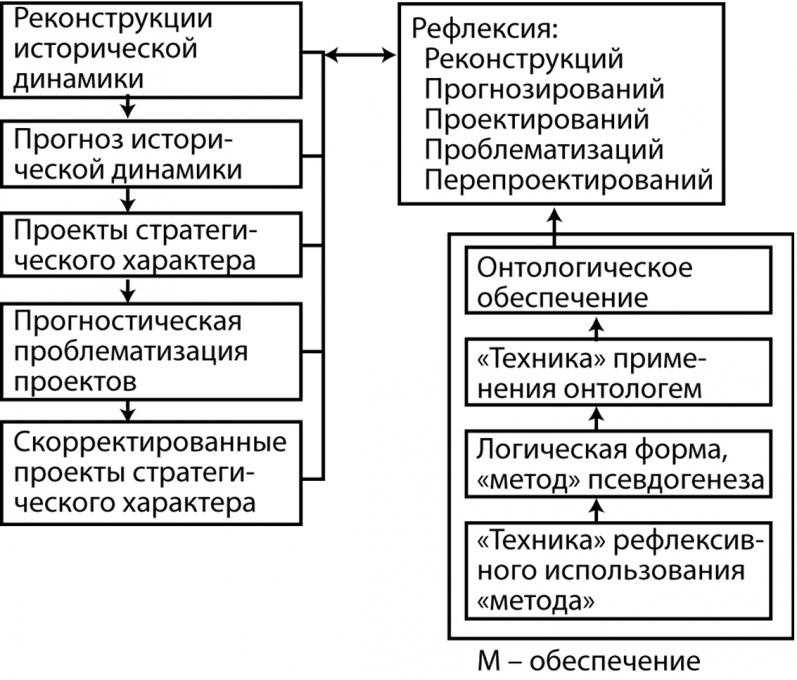 ...формализма в сложившихся в социологии, политологи, культурологи и т.п. теоретических конструкций и понятийных...