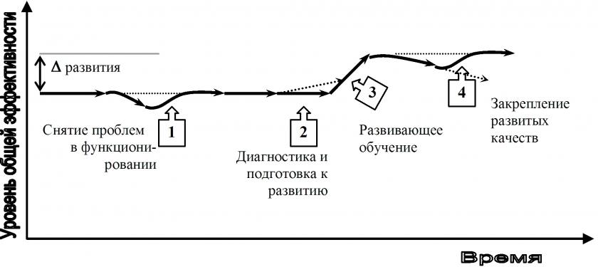 Схема 2. Типы обучающего консультирования.