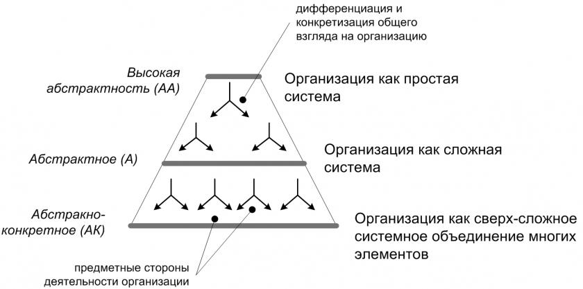 Схема 9. Разноуровневое рассмотрение организации.  Например, на уровне высокой абстракции различаются общая функция...