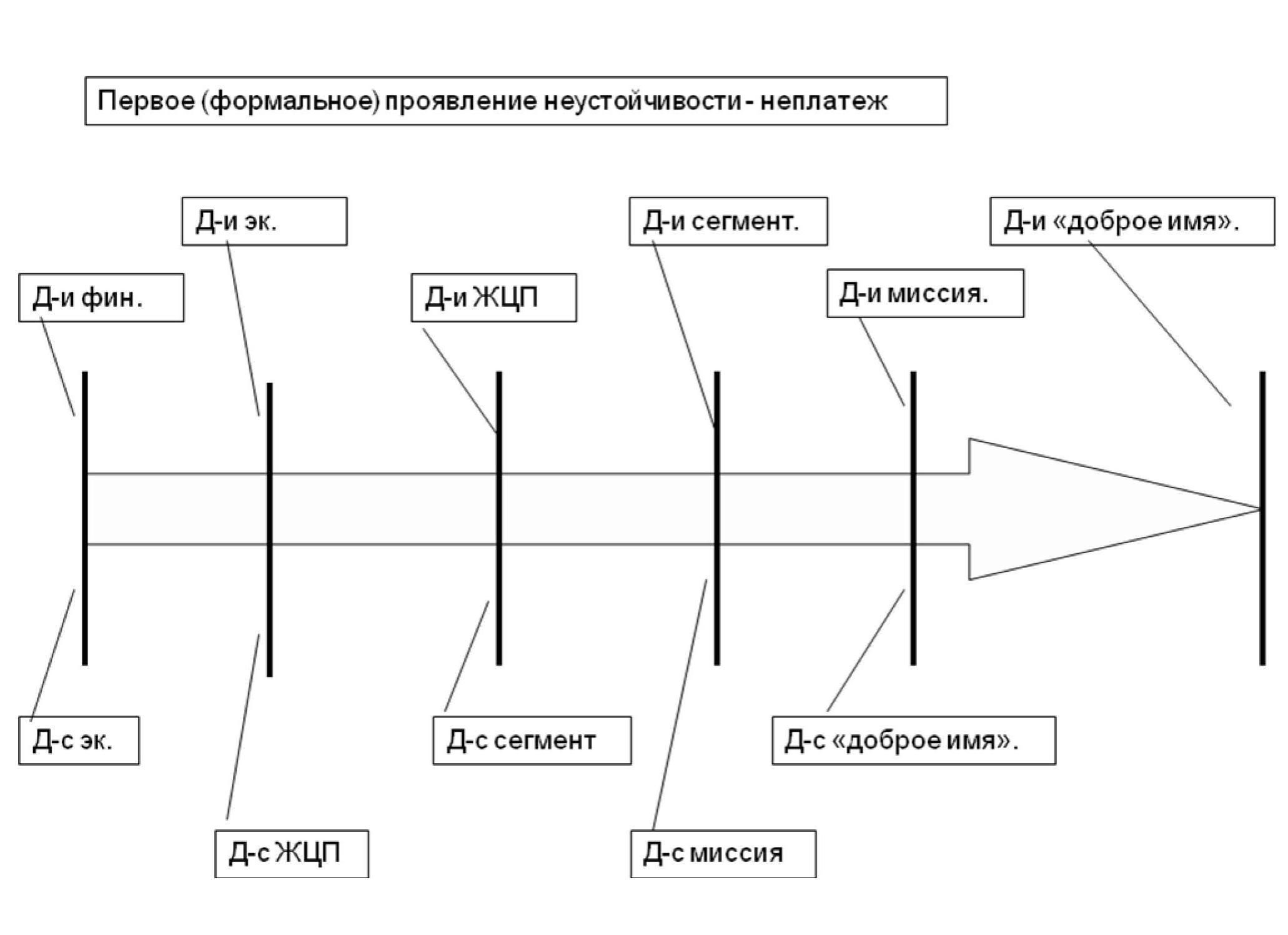 Схема жизненного цикла продукции фото 866