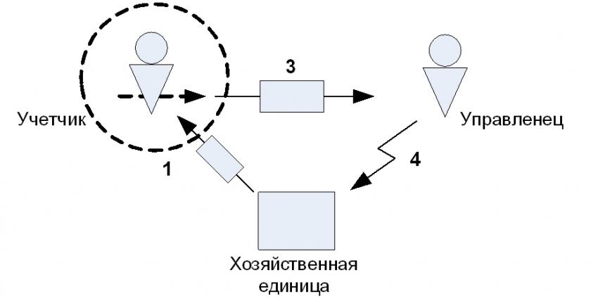 Внешнему взору легко различить следующий цикл процедур, в которые учетная деятельность включена - как сервис.